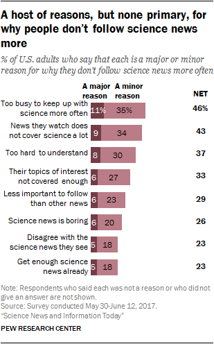 A host of reasons, but none primary, for why people don't follow science news more