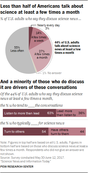 Less than half of Americans talk about science at least a few times a month, and a minority of those who do discuss it are drivers of these conversations