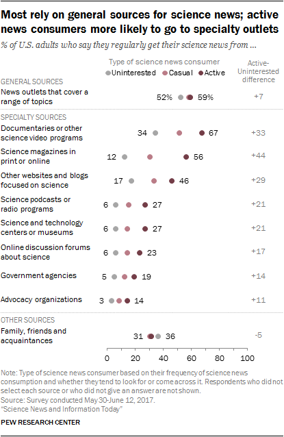 Most rely on general sources for science news; active news consumers more likely to go to specialty outlets