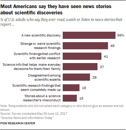 Most Americans say they have seen news stories about scientific discoveries