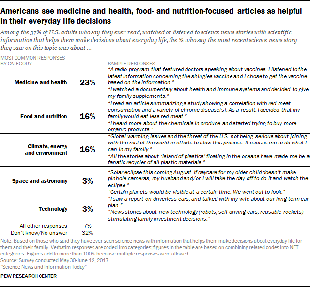 Americans see medicine and health, food- and nutrition-focused articles as helpful in their everyday life decisions
