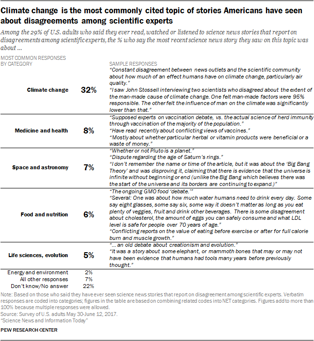 Climate change is the most commonly cited topic of stories Americans have seen about disagreements among scientific experts