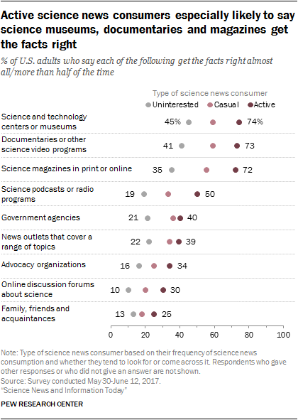 Active science news consumers especially likely to say science museums, documentaries and magazines get the facts right