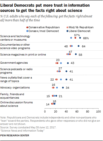 Liberal Democrats put more trust in information sources to get the facts right about science