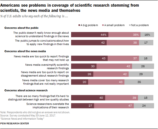 Americans see problems in coverage of scientific research stemming from scientists, the news media and themselves