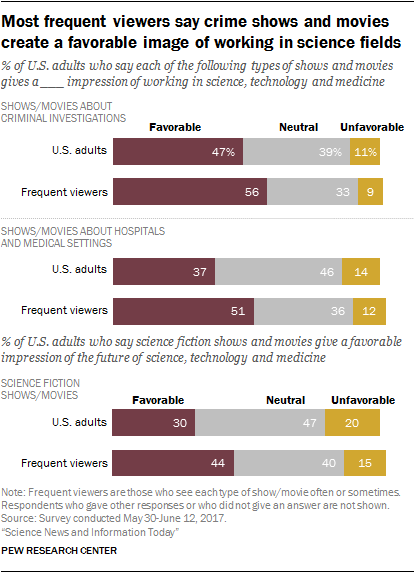 Most frequent viewers say crime shows and movies create a favorable image of working in science fields