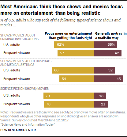 Most Americans think these shows and movies focus more on entertainment than being realistic