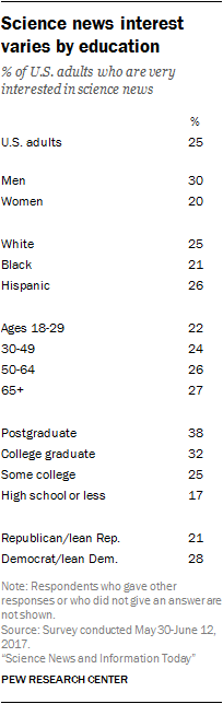 Science news interest varies by education