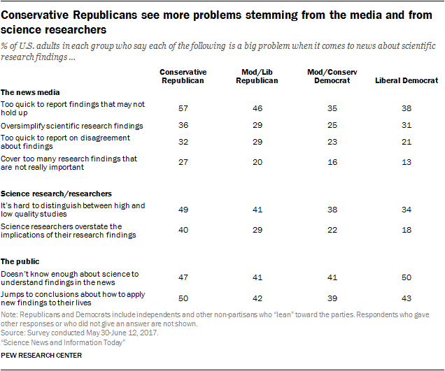 Conservative Republicans see more problems stemming from the media and from science researchers