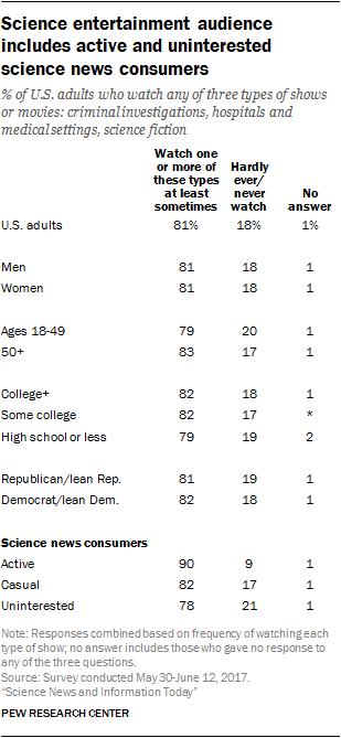 Science entertainment audience includes active and uninterested science news consumers