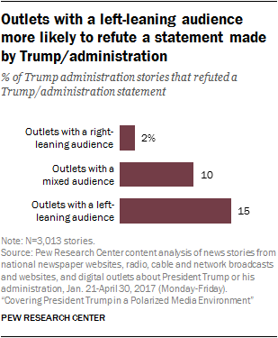 Outlets with a left-leaning audience more likely to refute a statement made by Trump/administration