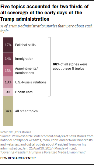 Five topics accounted for two-thirds of all coverage of the early days of the Trump administration