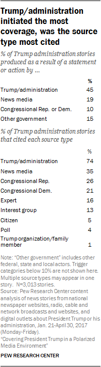 Trump/administration initiated the most coverage, was the source type most cited