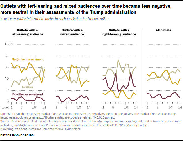Outlets with left-leaning and mixed audiences over time became less negative, more neutral in their assessments of the Trump administration