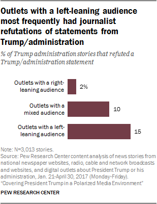 Outlets with a left-leaning audience most frequently had journalist refutations of statements from Trump/administration