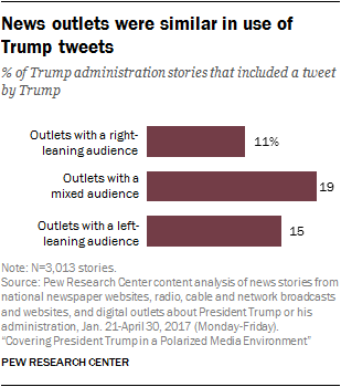 News outlets were similar in use of Trump tweets