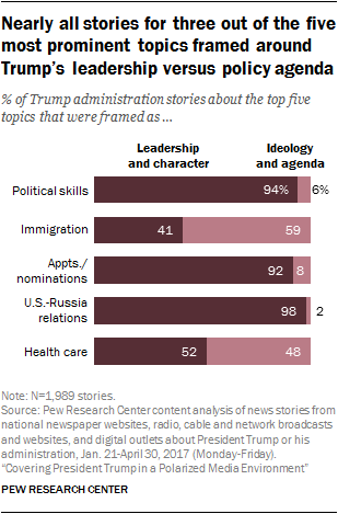 Nearly all stories for three out of the five most prominent topics framed around Trump's leadership versus policy agenda