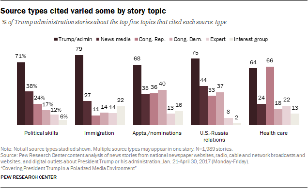 Source types cited varied some by story topic