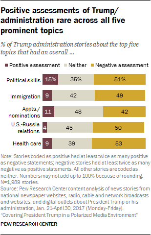 Positive assessments of Trump/ administration rare across all five prominent topics