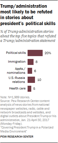 Trump/administration most likely to be refuted in stories about president's political skills