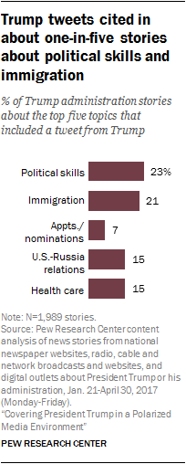 Trump tweets cited in about one-in-five stories about political skills and immigration