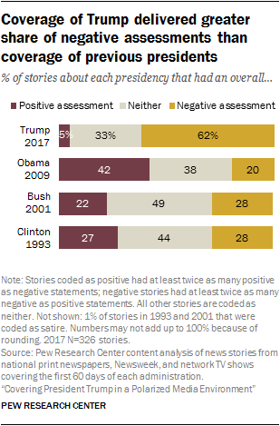 Coverage of Trump delivered greater share of negative assessments than coverage of previous presidents
