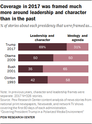 Coverage in 2017 was framed much more around leadership and character than in the past