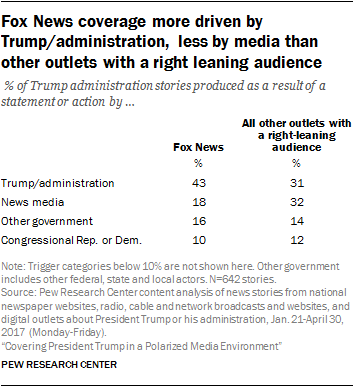 Fox News coverage more driven by Trump/administration, less by media than other outlets with a right leaning audience