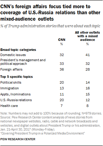 CNN's foreign affairs focus tied more to coverage of U.S.-Russia relations than other mixed-audience outlets