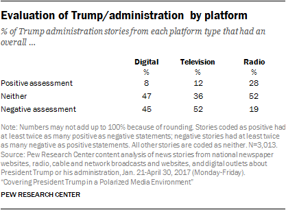 Evaluation of Trump/administration by platform