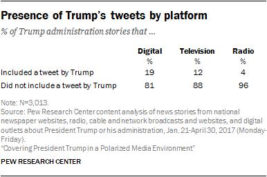 Presence of Trump's tweets by platform