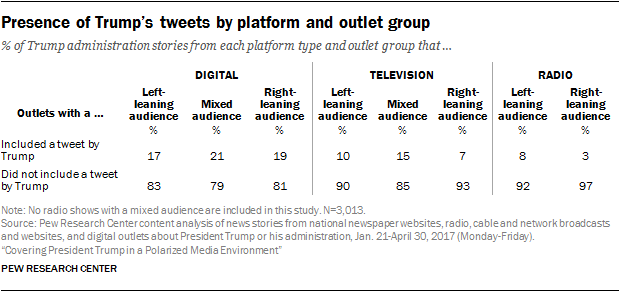 Presence of Trump's tweets by platform and outlet group