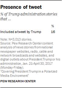 Presence of tweet