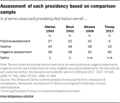 Assessment of each presidency based on comparison sample