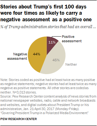 Stories about Trump's first 100 days were four times are likely to carry a negative assessment as a positive one