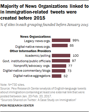 Majority of News Organizations linked to in immigration-related tweets were created before 2015