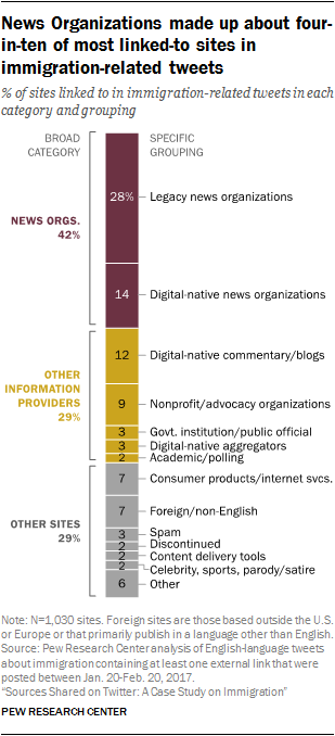 News Organizations made up about four-in-ten of most linked-to sites in immigration-related tweets