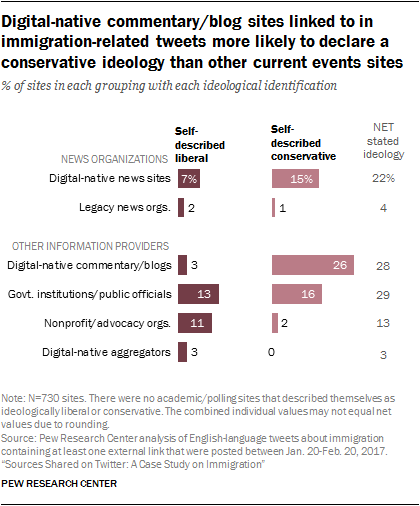 Digital-native commentary/blog sites linked to in immigration-related tweets more likely to declare a conservative ideology than other current events sites