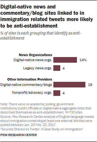 Digital-native news and commentary/blog sites linked to in immigration related tweets more likely to be anti-establishment