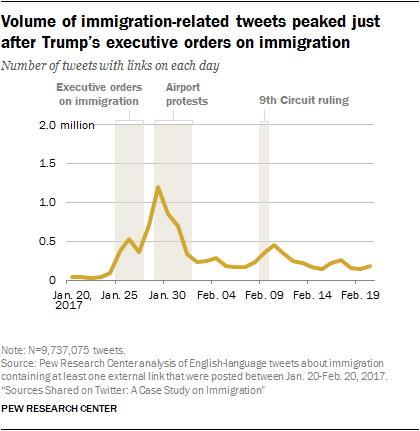 Volume of immigration-related tweets peaked just after Trump's executive orders on immigration