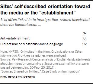 "Sites' self-described orientation toward the media or the ""establishment"""