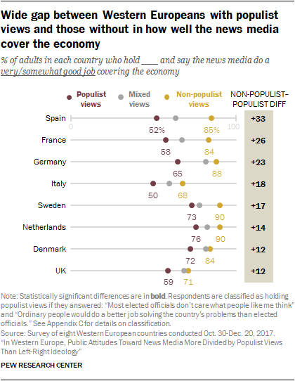 Chart showing the wide gap between Western Europeans with populist views and those without in how well the news media cover the economy