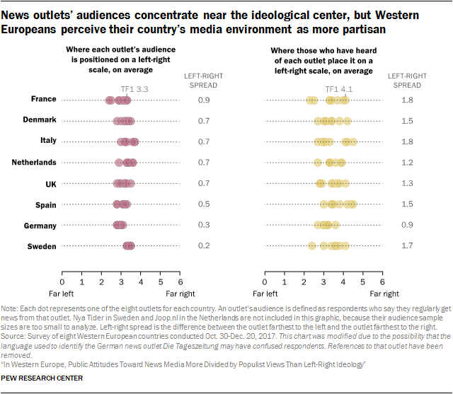 Chart showing that news outlets' audiences concentrate near the ideological center, but Western Europeans perceive their country's media environment as more partisan