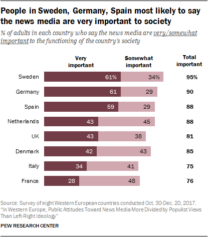 Chart showing that people in Sweden, Germany and Spain are most likely to say the news media are very important to society