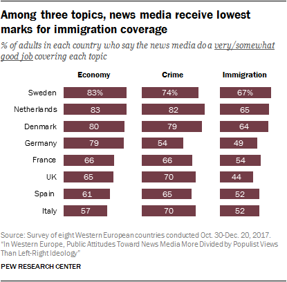 Among Three Topics News Media Receive Lowest Marks For Immigration