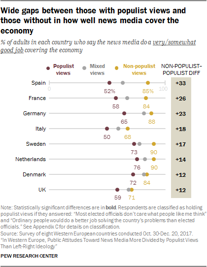 Chart showing that wide gaps exist between those with populist views and those without in how well they say the news media does covering the economy.