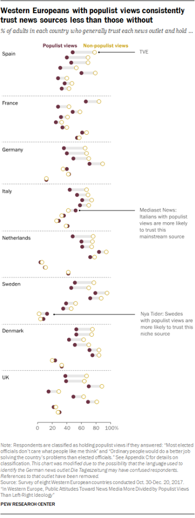 Chart showing that Western Europeans with populist views consistently trust news sources less than those without.