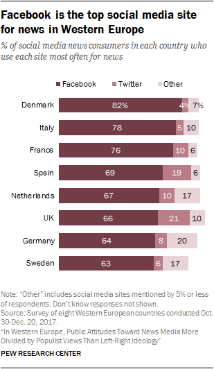 Facebook is the top social media site for news in Western