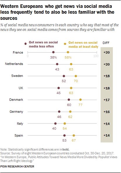 Charts showing that Western Europeans who get news via social media less frequently tend to also be less familiar with the sources.