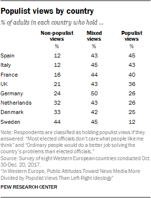 Populist views by country